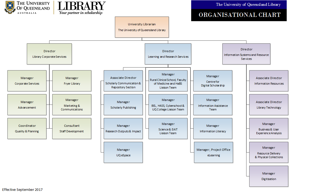 Organisational Structure Library University Of Queensland
