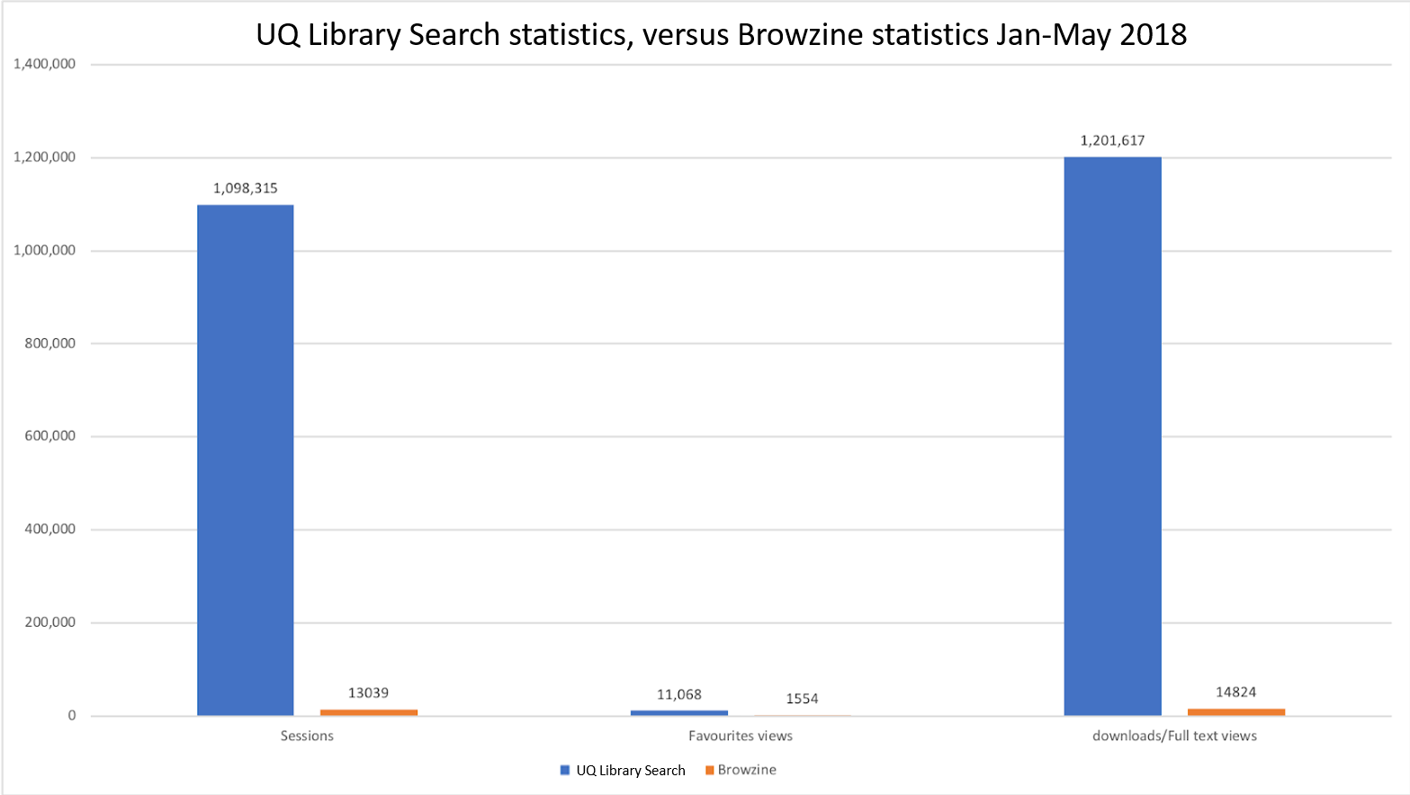 Graph comparison usage of UQ Library Search and Browzine, January-May 2018. Description below.