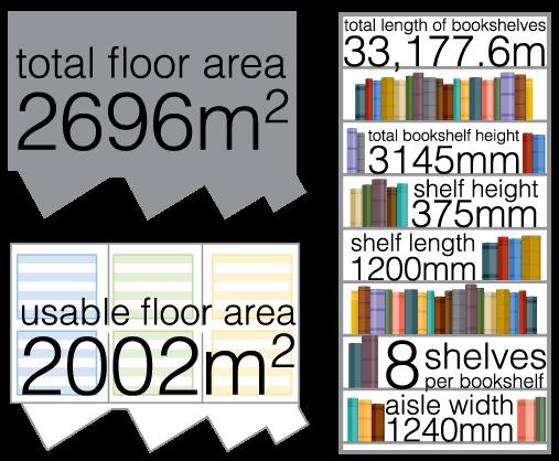 Warehouse Details Total Floor Area 2696m2 Usable 2002m2 Length Of Bookshelves 331776m Bookshelf Height 3145mm Shelf